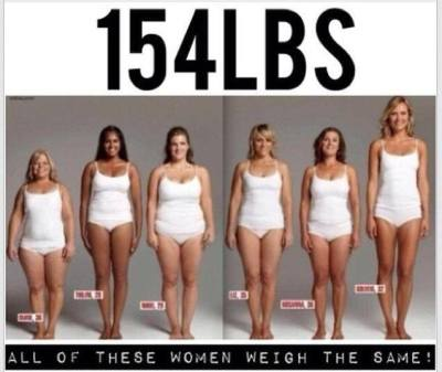 All These Women Weigh 154 Pounds!